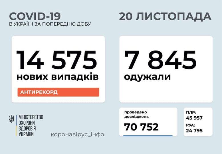 В Украине новый антирекорд